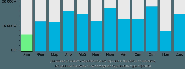 Динамика стоимости авиабилетов из Берлина в Лиссабон по месяцам