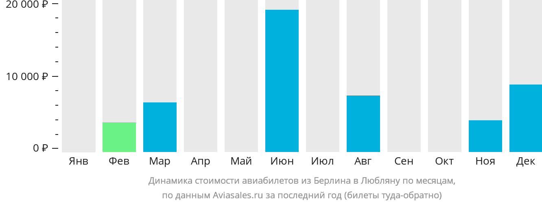Динамика стоимости авиабилетов из Берлина в Любляну по месяцам