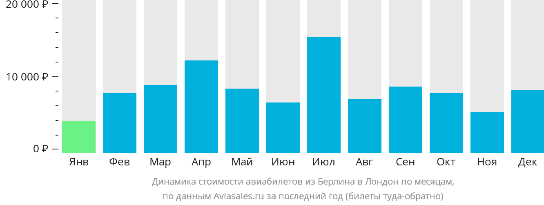 Динамика стоимости авиабилетов из Берлина в Лондон по месяцам