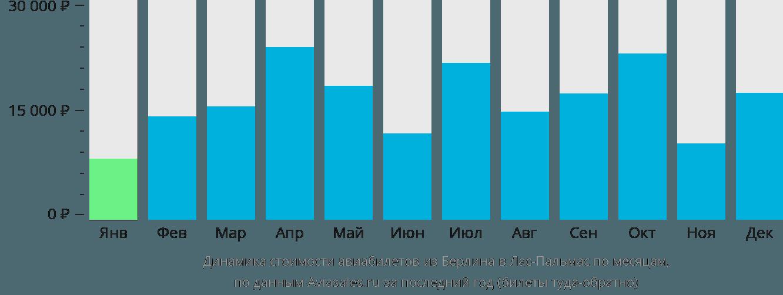 Динамика стоимости авиабилетов из Берлина в Лас-Пальмас по месяцам