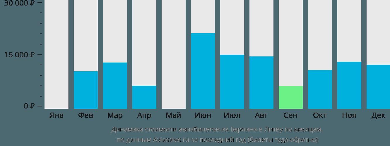Динамика стоимости авиабилетов из Берлина в Литву по месяцам