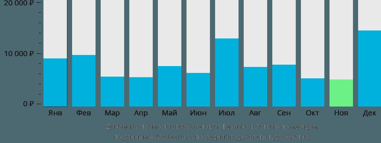 Динамика стоимости авиабилетов из Берлина в Латвию по месяцам