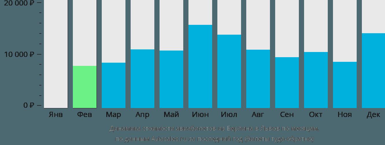 Динамика стоимости авиабилетов из Берлина в Львов по месяцам
