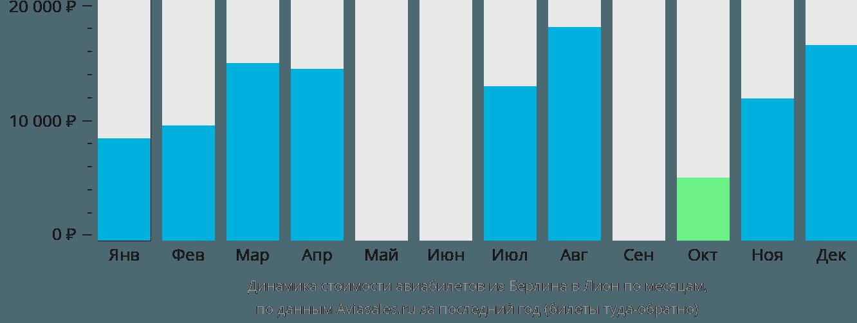 Динамика стоимости авиабилетов из Берлина в Лион по месяцам