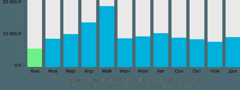 Динамика стоимости авиабилетов из Берлина в Мадрид по месяцам