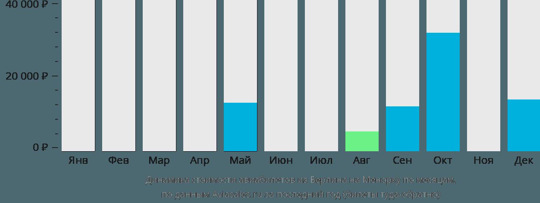 Динамика стоимости авиабилетов из Берлина на Менорку по месяцам