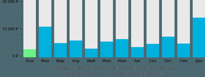 Динамика стоимости авиабилетов из Берлина в Манчестер по месяцам