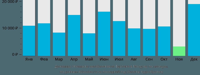 Динамика стоимости авиабилетов из Берлина в Молдову по месяцам