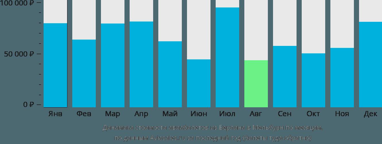 Динамика стоимости авиабилетов из Берлина в Мельбурн по месяцам