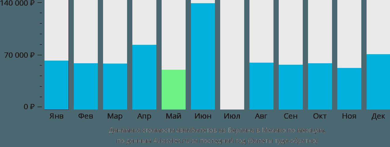 Динамика стоимости авиабилетов из Берлина в Мехико по месяцам