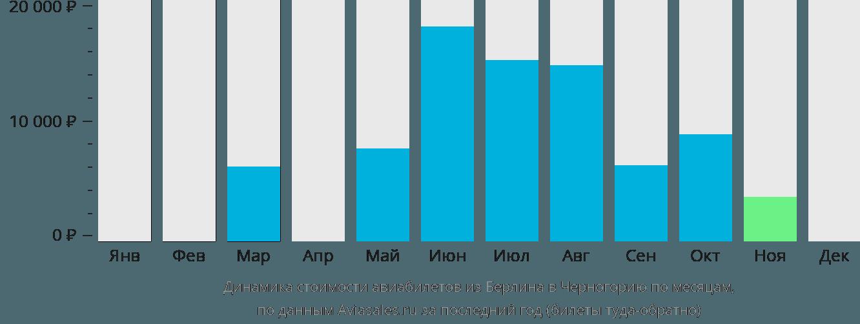 Динамика стоимости авиабилетов из Берлина в Черногорию по месяцам