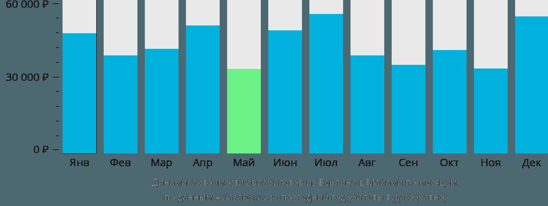 Динамика стоимости авиабилетов из Берлина в Майами по месяцам