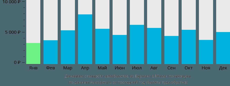 Динамика стоимости авиабилетов из Берлина в Милан по месяцам