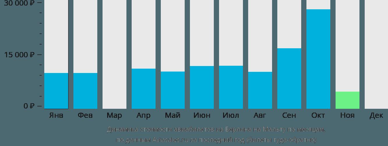 Динамика стоимости авиабилетов из Берлина на Мальту по месяцам