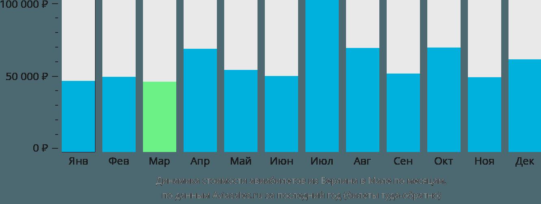 Динамика стоимости авиабилетов из Берлина в Мале по месяцам