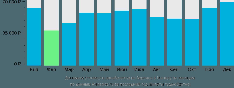 Динамика стоимости авиабилетов из Берлина в Манилу по месяцам