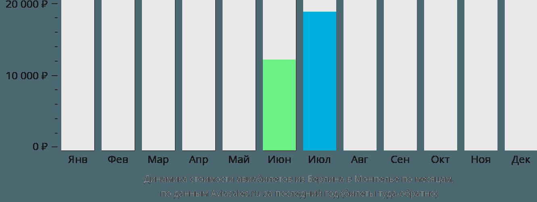 Динамика стоимости авиабилетов из Берлина в Монпелье по месяцам