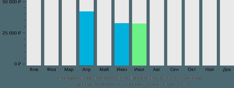 Динамика стоимости авиабилетов из Берлина в Магнитогорск по месяцам