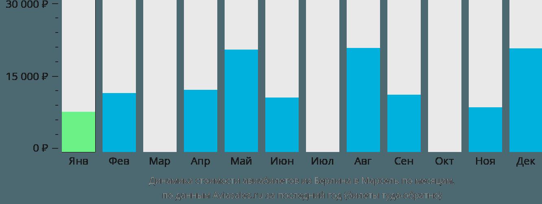 Динамика стоимости авиабилетов из Берлина в Марсель по месяцам