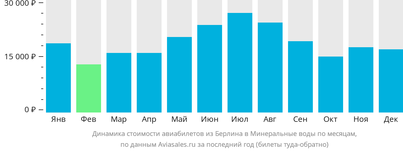Динамика стоимости авиабилетов из Берлина в Минеральные воды по месяцам