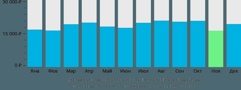 Динамика стоимости авиабилетов из Берлина в Минск по месяцам