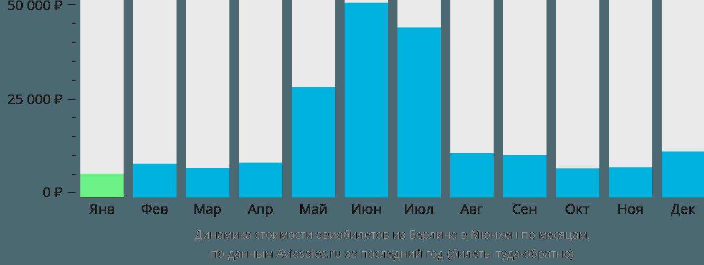 Динамика стоимости авиабилетов из Берлина в Мюнхен по месяцам