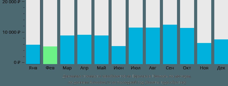 Динамика стоимости авиабилетов из Берлина в Неаполь по месяцам