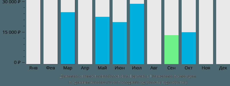 Динамика стоимости авиабилетов из Берлина в Нижнекамск по месяцам
