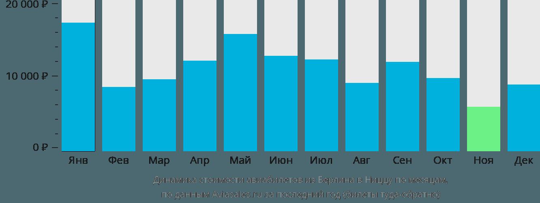 Динамика стоимости авиабилетов из Берлина в Ниццу по месяцам