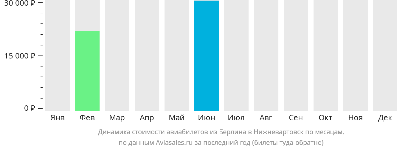 Динамика стоимости авиабилетов из Берлина в Нижневартовск по месяцам
