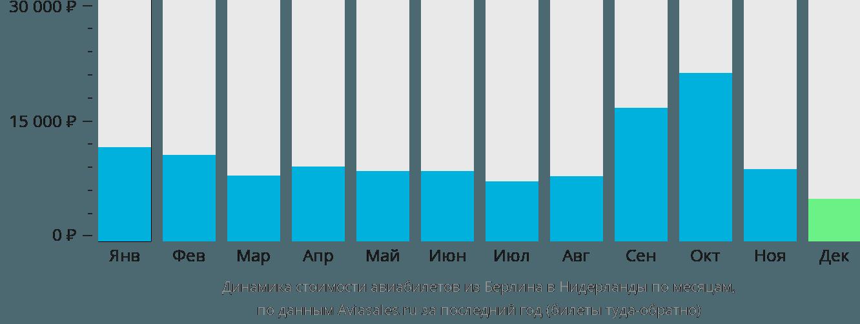 Динамика стоимости авиабилетов из Берлина в Нидерланды по месяцам