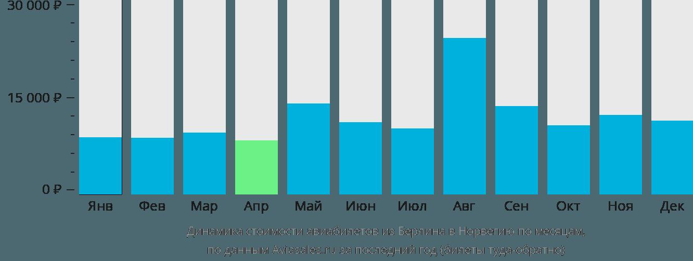Динамика стоимости авиабилетов из Берлина в Норвегию по месяцам