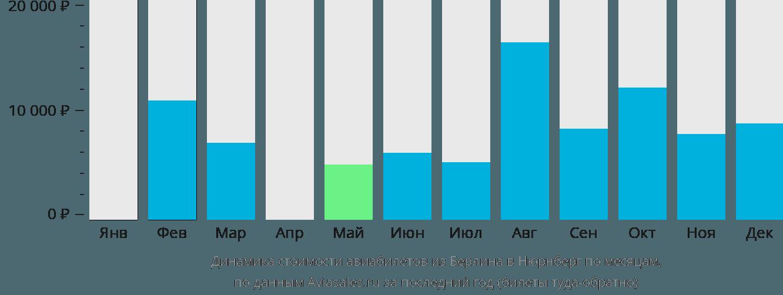Динамика стоимости авиабилетов из Берлина в Нюрнберг по месяцам