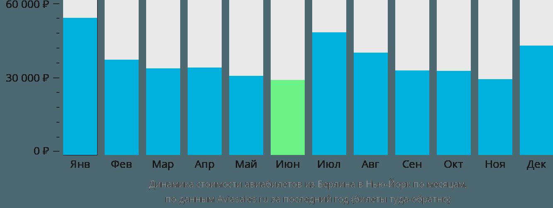Динамика стоимости авиабилетов из Берлина в Нью-Йорк по месяцам
