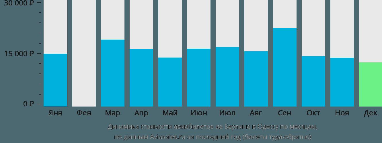 Динамика стоимости авиабилетов из Берлина в Одессу по месяцам