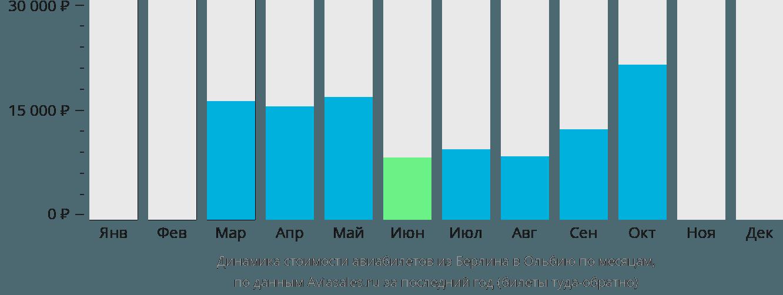 Динамика стоимости авиабилетов из Берлина в Ольбию по месяцам
