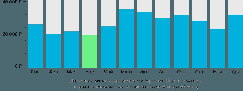 Динамика стоимости авиабилетов из Берлина в Омск по месяцам