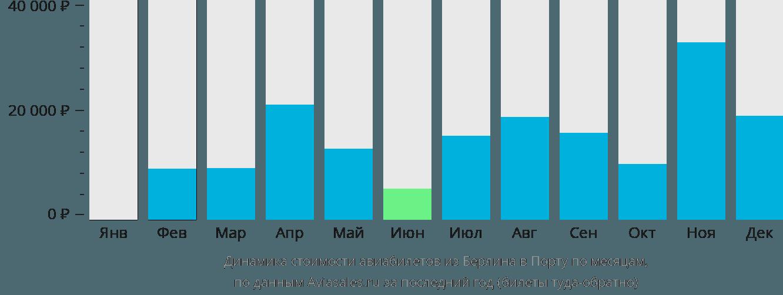 Динамика стоимости авиабилетов из Берлина в Порту по месяцам