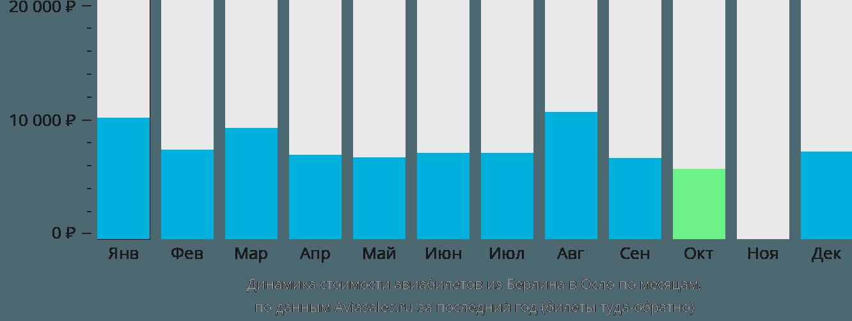 Динамика стоимости авиабилетов из Берлина в Осло по месяцам