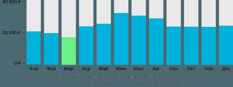 Динамика стоимости авиабилетов из Берлина в Новосибирск по месяцам