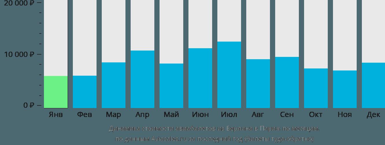 Динамика стоимости авиабилетов из Берлина в Париж по месяцам