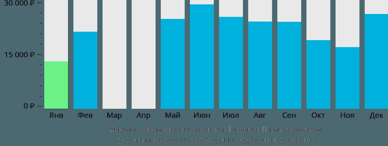 Динамика стоимости авиабилетов из Берлина в Пермь по месяцам
