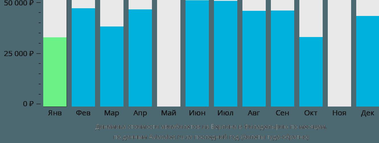 Динамика стоимости авиабилетов из Берлина в Филадельфию по месяцам
