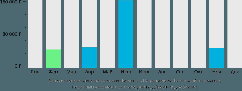 Динамика стоимости авиабилетов из Берлина в Петропавловск-Камчатский по месяцам