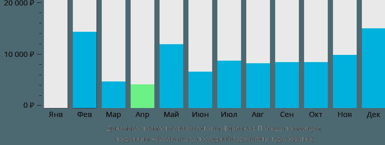 Динамика стоимости авиабилетов из Берлина в Польшу по месяцам