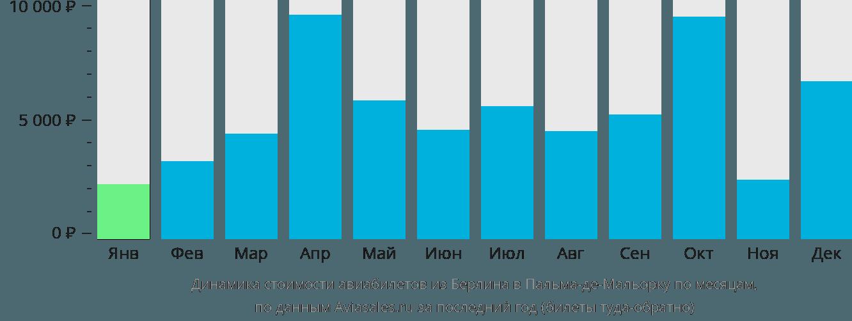 Динамика стоимости авиабилетов из Берлина в Пальма-де-Мальорку по месяцам