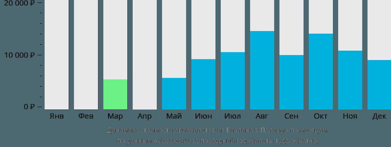 Динамика стоимости авиабилетов из Берлина в Палермо по месяцам
