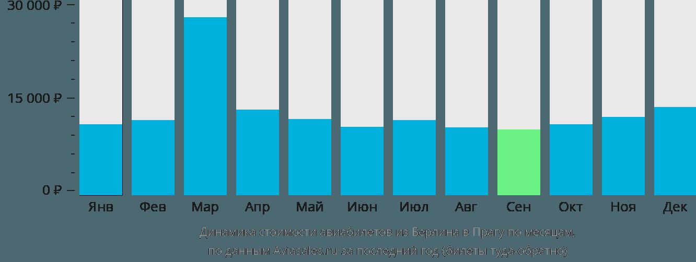 Динамика стоимости авиабилетов из Берлина в Прагу по месяцам