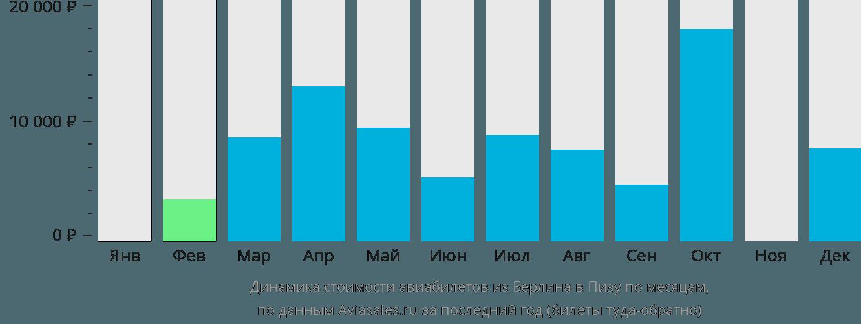 Динамика стоимости авиабилетов из Берлина в Пизу по месяцам