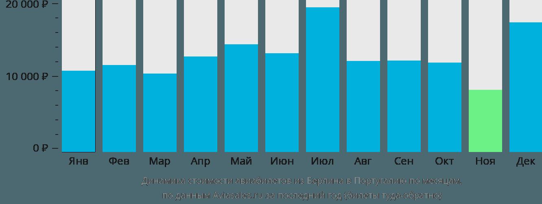 Динамика стоимости авиабилетов из Берлина в Португалию по месяцам